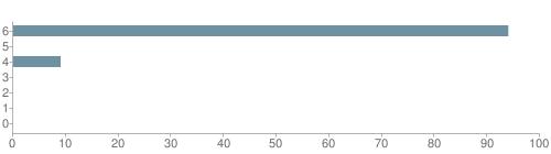 Chart?cht=bhs&chs=500x140&chbh=10&chco=6f92a3&chxt=x,y&chd=t:94,0,9,0,0,0,0&chm=t+94%,333333,0,0,10 t+0%,333333,0,1,10 t+9%,333333,0,2,10 t+0%,333333,0,3,10 t+0%,333333,0,4,10 t+0%,333333,0,5,10 t+0%,333333,0,6,10&chxl=1: other indian hawaiian asian hispanic black white
